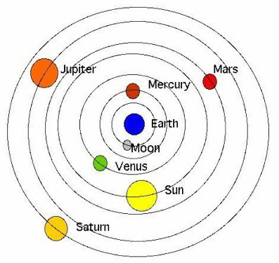 Diagram Of The Sun And The Planets.Combust Retrograde